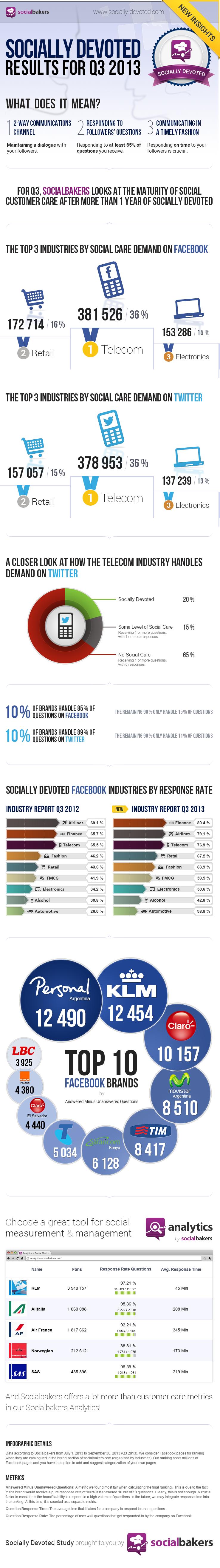 sociallydevoted-q3-2013