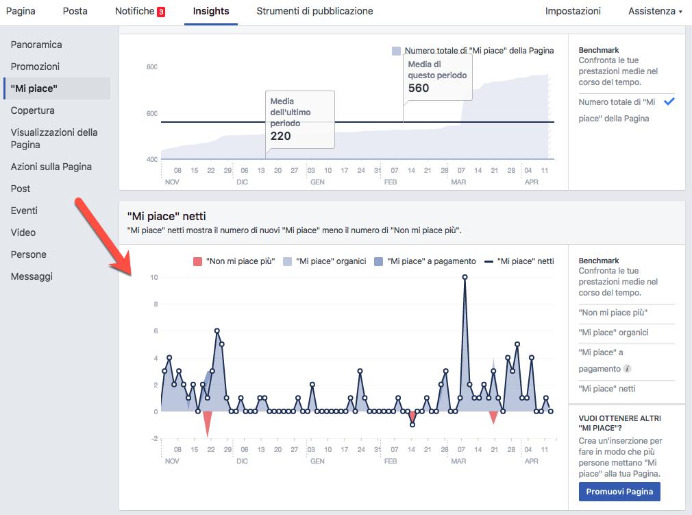 analisi-like-Facebook